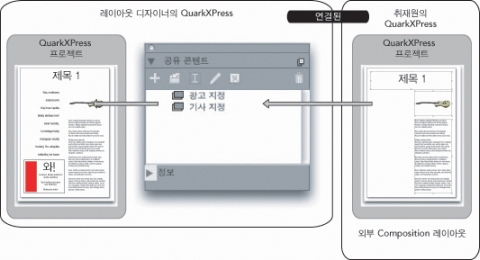 QuarkXpress diagram composition zones 05 Composition?Zones 용어
