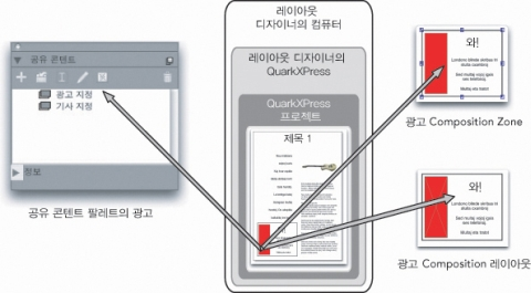 QuarkXpress diagram composition zones 06 Composition?Zones 용어