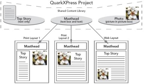 QuarkXpress diagram shared content library 공유 콘텐트로 작업하기