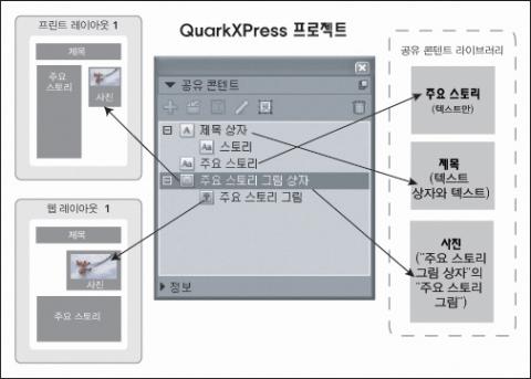 QuarkXpress diagram shared content palette 공유 콘텐트로 작업하기