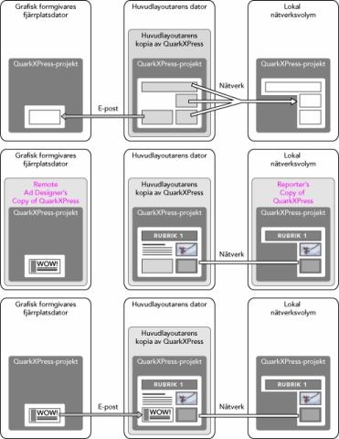 QuarkXpress diagram composition zones 01 Så här fungerar CompositionZones