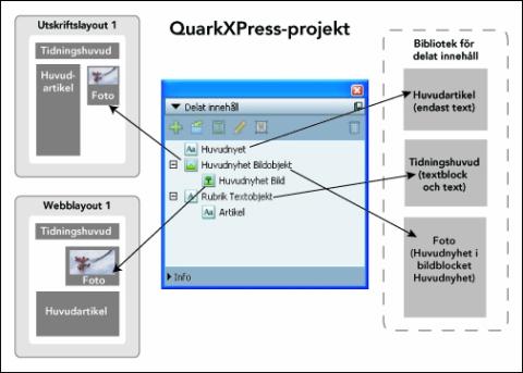 QuarkXpress diagram shared content palette Arbeta med delat innehåll