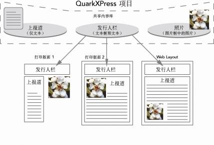 QuarkXpress diagram shared content library 使用共享内容