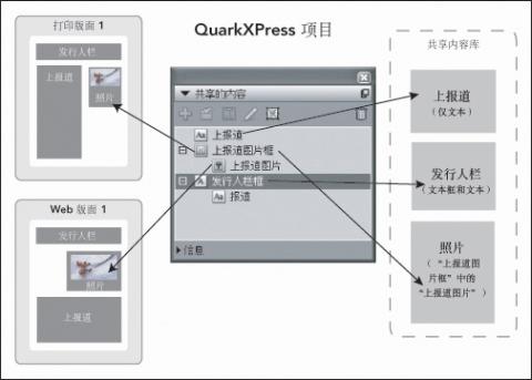 QuarkXpress diagram shared content palette 使用共享内容