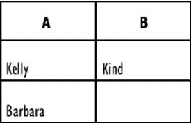 Wordperfect Quattro Pro andorquery Reference: Using databases