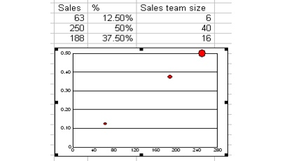 Wordperfect Quattro Pro charts bubble sample Creating bubble charts