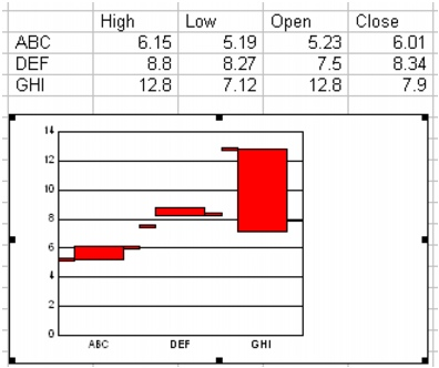 Wordperfect Quattro Pro charts highlow sample Creating high/low charts
