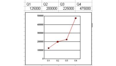 Wordperfect Quattro Pro charts line sample Creating line charts