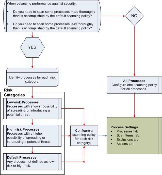 McAfee VirusScan oas process decision tree Determine the number of scanning policies