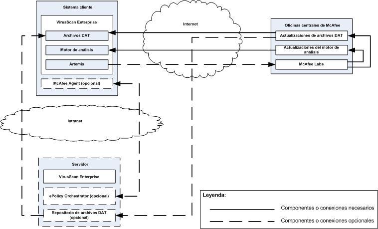 McAfee VirusScan components Componentes e interacción