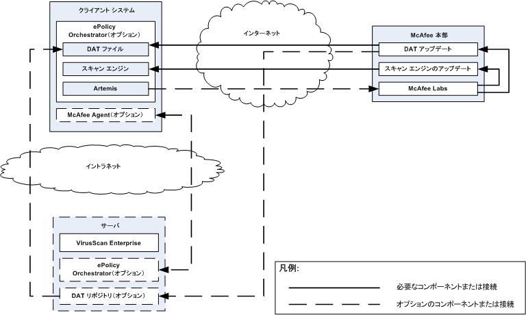 McAfee VirusScan components コンポーネントおよび各コンポーネント間の動作