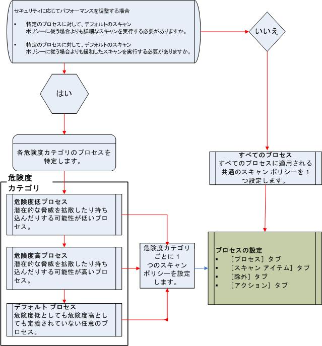McAfee VirusScan oas process decision tree スキャン ポリシーの数の決定