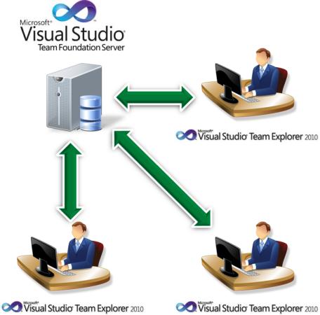 Web Studio Help illus collaboration clientserver Collaboration and Source Control