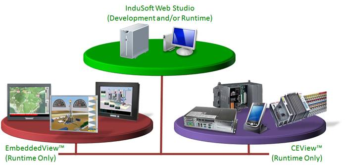 Web Studio Help illus installation components Comparison of InduSoft Web Studio software components