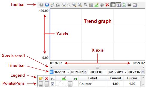 Web Studio Help illus trendcontrol runtimeinterface About the trend control runtime interface