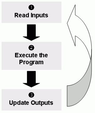 Web Studio Help illus plc program loop Executing and switching modules
