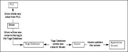 Web Studio Help illus studio data flow 2 Internal structure and data flow