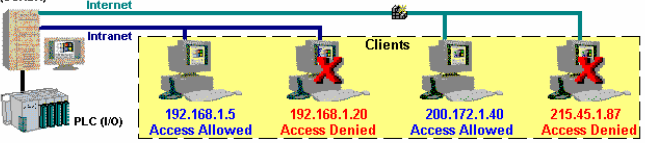 Web Studio Help web thin clients 29 Implementing Security