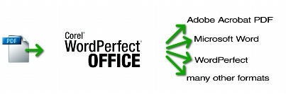 WordPerfect Office pdf import Importing PDF files for editing