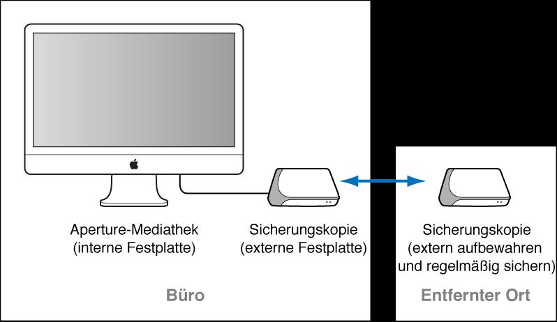 Abbildung. Diagramm mit einer Sicherungskopie, die mit einem Aperture-System verknüpft ist und für tägliche Sicherungen verwendet wird, sowie eine weitere Sicherungskopie, die extern aufbewahrt wird.