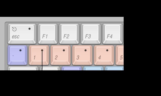 Abbildung. Tastatur des Befehlseditors mit den Tasten, denen Kurzbefehle zugewiesen sind sowie den Tasten, denen keine Kurzbefehle zugewiesen sind und den Tasten die für Systembefehle des Betriebssystems reserviert sind.