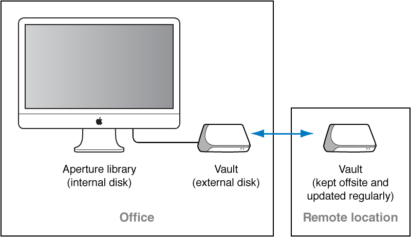 Figure. Diagram showing a vault connected to an Aperture system for daily backups and another vault stored offsite.