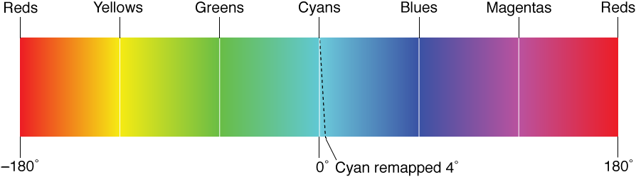 Figure. Illustration showing a remapping of the color cyan by 4 degrees on a 360-degree color band.