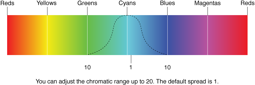 Figure. Illustration showing chromatic range on a 360-degree color band.