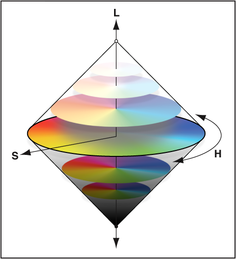 Figure. Illustration of hue, saturation, and luminance on a color wheel.