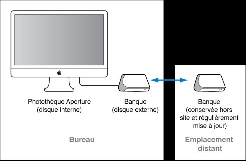 Figure. Diagramme montrant une banque connectée à un système Aperture pour des sauvegardes quotidiennes et une autre banque stockée hors site.