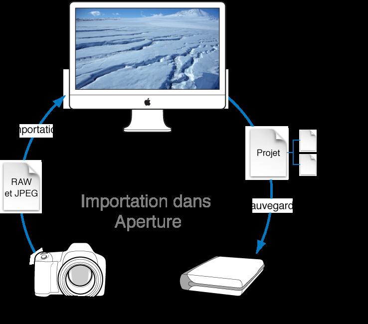 Figure. Diagramme d'un flux de travail Aperture qui comprend la capture de clichés avec un appareil photo numérique, l'importation des photos dans la photothèque Aperture sur le disque système de votre ordinateur, puis la sauvegarde de votre photothèque contenant les originaux et les copies de travail vers une banque.