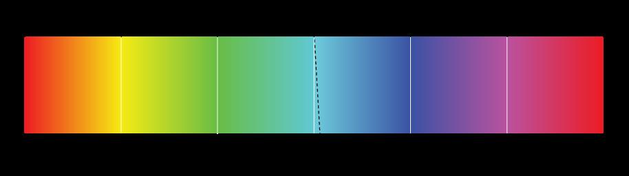 Figure. Illustration affichant un remappage de la couleur cyan de 4degrés sur une bande de couleurs de 360degrés.