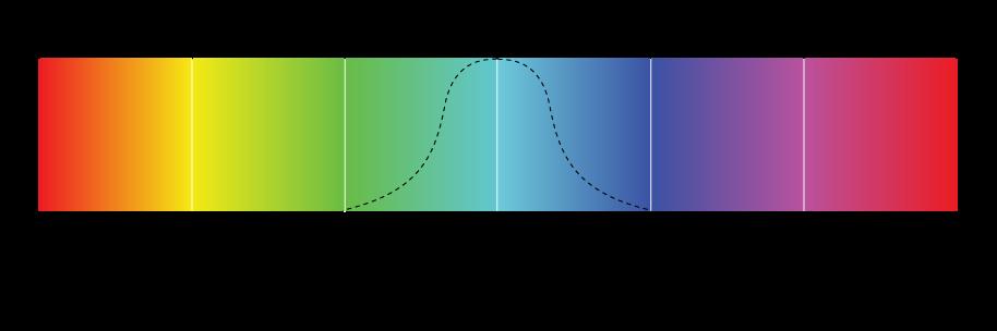 Figure. Illustration affichant la gamme chromatique sur une bande de couleurs de 360degrés.