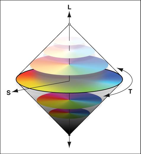 Figure. Illustration de la teinte, de la saturation et de la luminance sur une roue des couleurs.