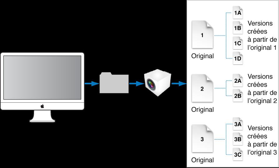 Figure. Diagramme affichant les fichiers originaux et leurs copies de travail dans la photothèque Aperture habituellement située dans le dossier Images de votre ordinateur.