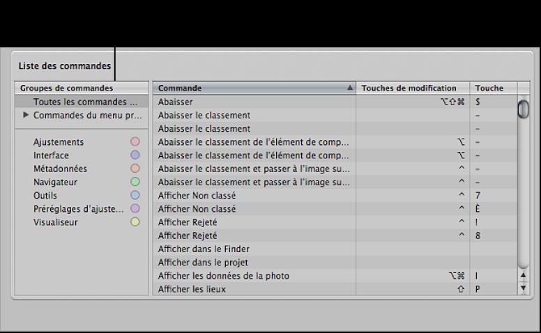 Figure. Zone de liste de commandes affichant les groupes de commandes des raccourcis clavier.