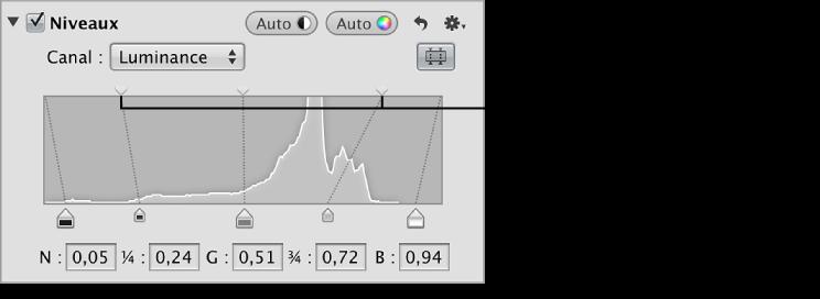 Figure. Curseur Niveaux de luminosité des tons foncés et des tons clairs dans la partie supérieure de l'histogramme dans la zone Niveaux de l'inspecteur des ajustements.