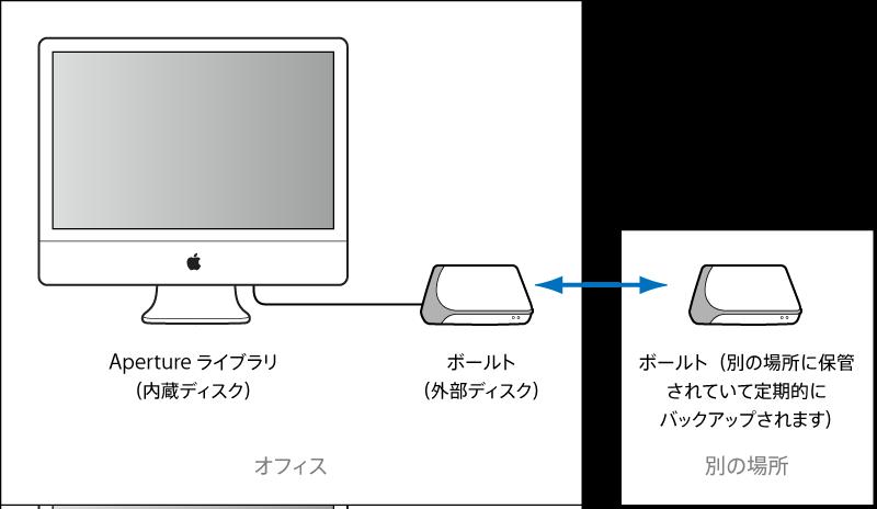 図。 日次バックアップ用の「Aperture」システムに接続されたボールトと別の場所に保管された別のボールトの図。