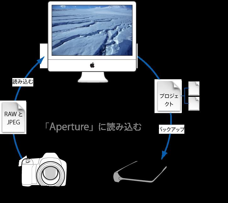 図。 デジタルカメラでイメージを撮影し、それらのイメージをコンピュータのシステムディスク上の Aperture ライブラリに読み込んでから、マスターとバージョンが含まれるライブラリのバックアップをボールトに作成することに関連した「Aperture」のワークフロー図。