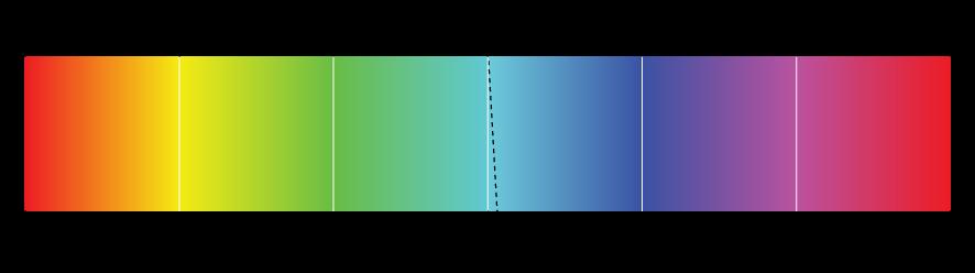 図。 360 度のカラーバンドでシアンの色を 4 度ずつマップし直している図。
