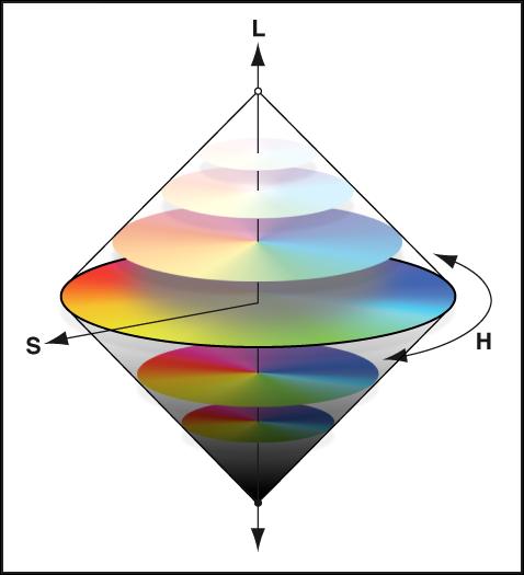 図。 カラーホイールの色相、彩度、および輝度の図。