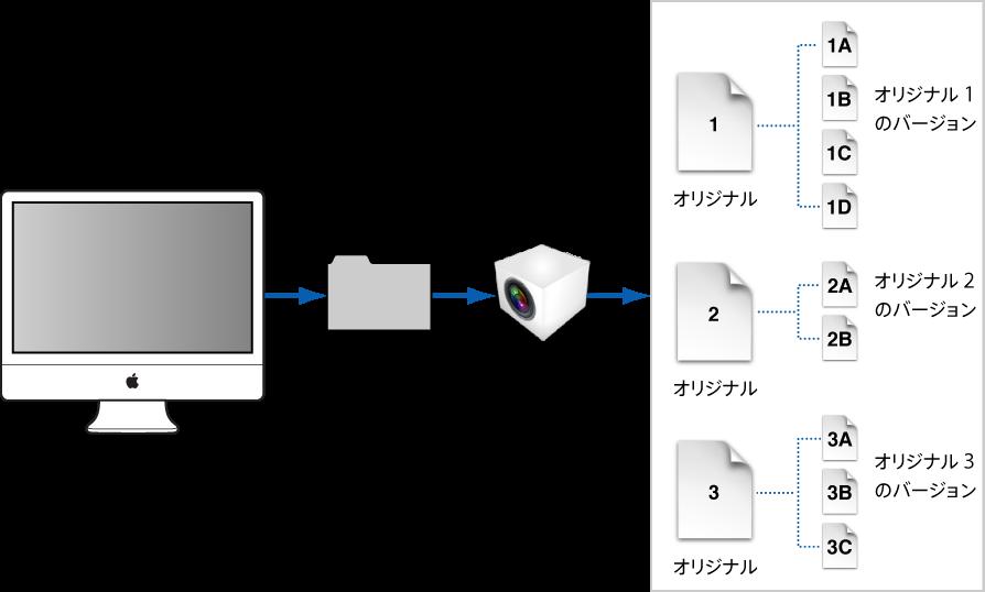 図。 Aperture ライブラリファイル内のマスターファイルとそのバージョンを示している図。Aperture ライブラリファイルは通常、コンピュータの「ピクチャ」フォルダにあります。