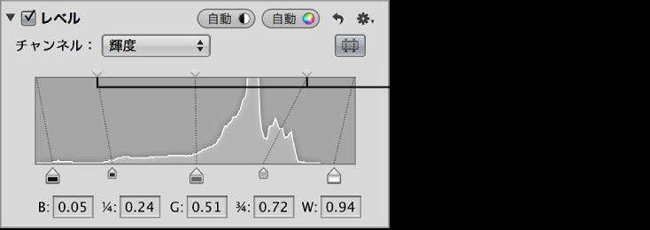 図。 「調整」インスペクタの「レベル」領域のヒストグラムの上部にある、シャドウの明るさレベルとハイライトの明るさレベルのスライダ。