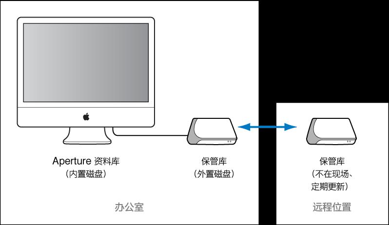图。 图示为连接到 Aperture 系统用于日常备份的保管库以及另一个离线储存的保管库。