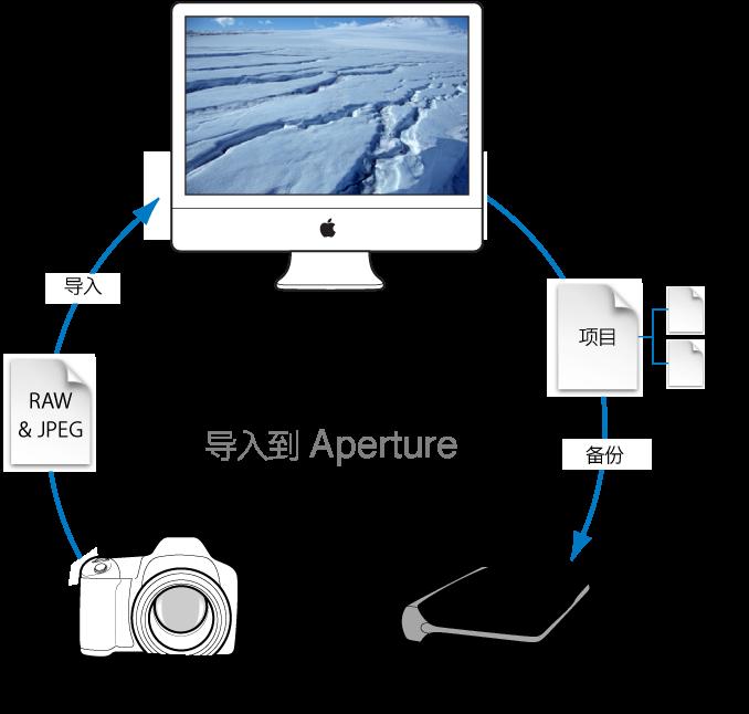 图。 图示为 Aperture 工作流程:使用数码相机拍摄图像,将照片导入到电脑系统磁盘上的 Aperture 资料库,然后将包含母版和版本的资料库备份到保管库。