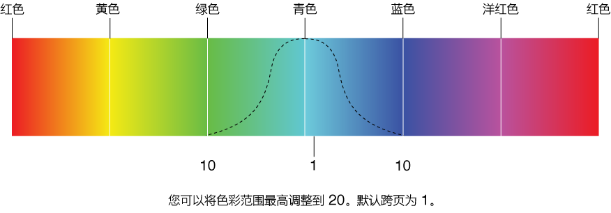 图。 图示为 360 度颜色带上的套色范围。