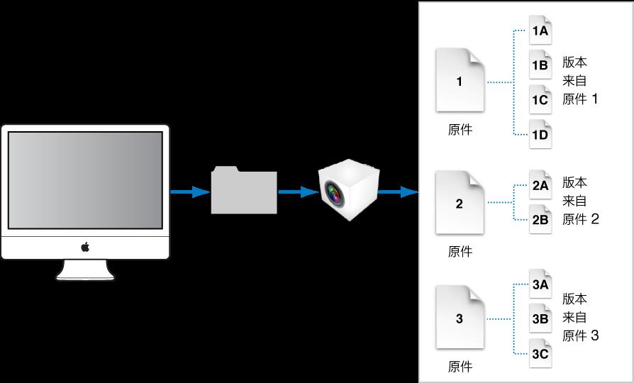 """图。 此图显示母版文件及其在 Aperture 资料库文件中的版本,Aperture 资料库文件通常位于电脑上的""""图片""""文件夹中。"""