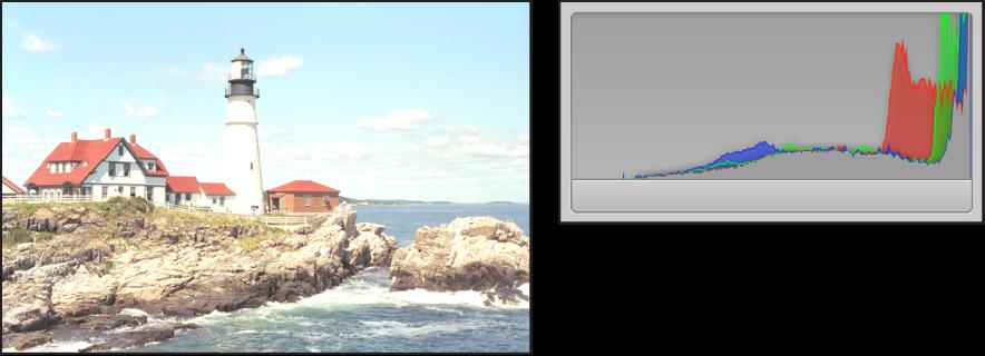 图。 并排比较曝光过度的图像及其直方图,峰值集中在图形右侧。