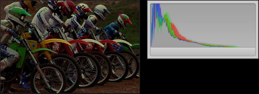 图。 并排比较曝光不足的图像及其直方图,峰值集中在图形左侧。