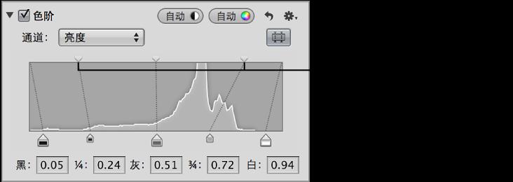 """图。 """"调整""""检查器的""""色阶""""区域中直方图顶部的""""阴影亮度色阶""""滑块和""""高光亮度色阶""""滑块。"""